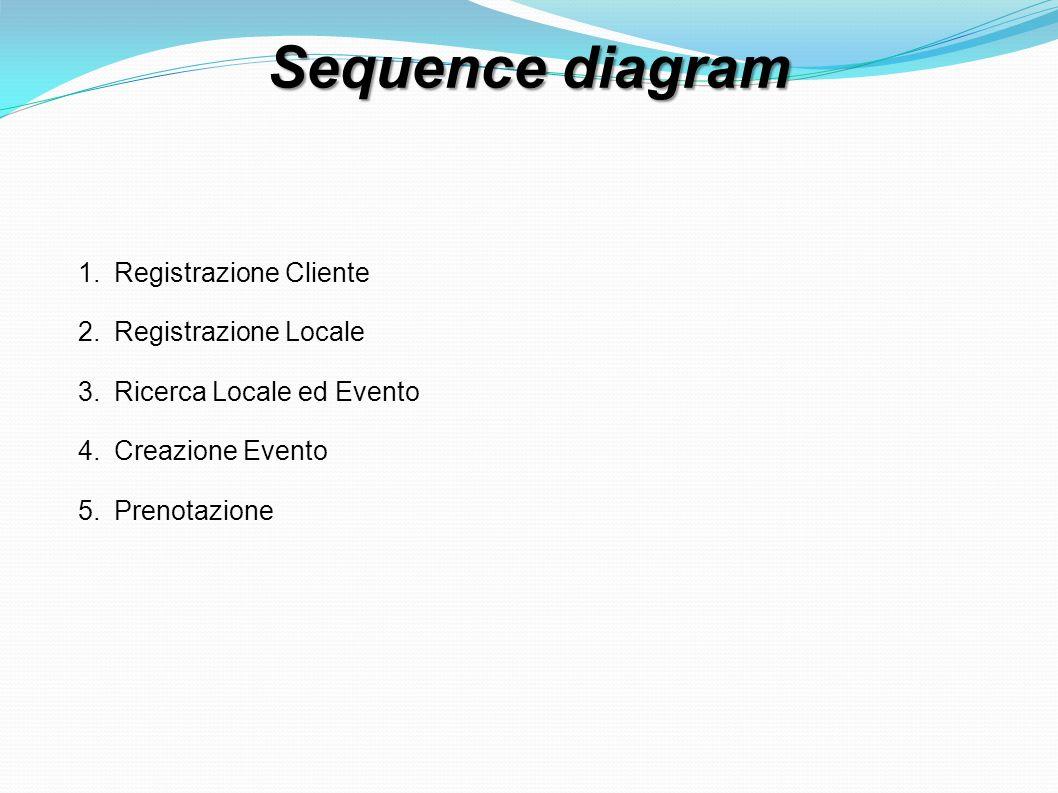 Sequence diagram 1.Registrazione Cliente 2.Registrazione Locale 3.Ricerca Locale ed Evento 4.Creazione Evento 5.Prenotazione
