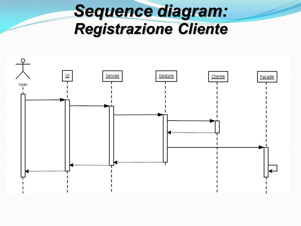 Sequence diagram: Registrazione Cliente