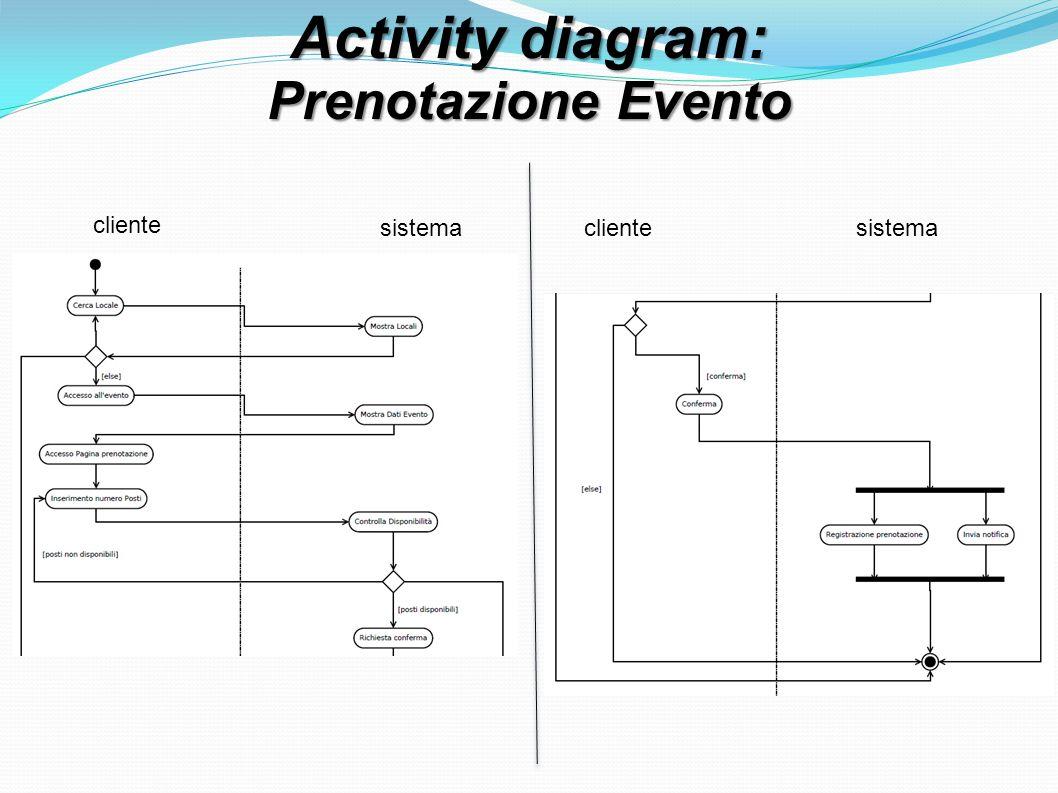 Activity diagram: Prenotazione Evento cliente sistemaclientesistema