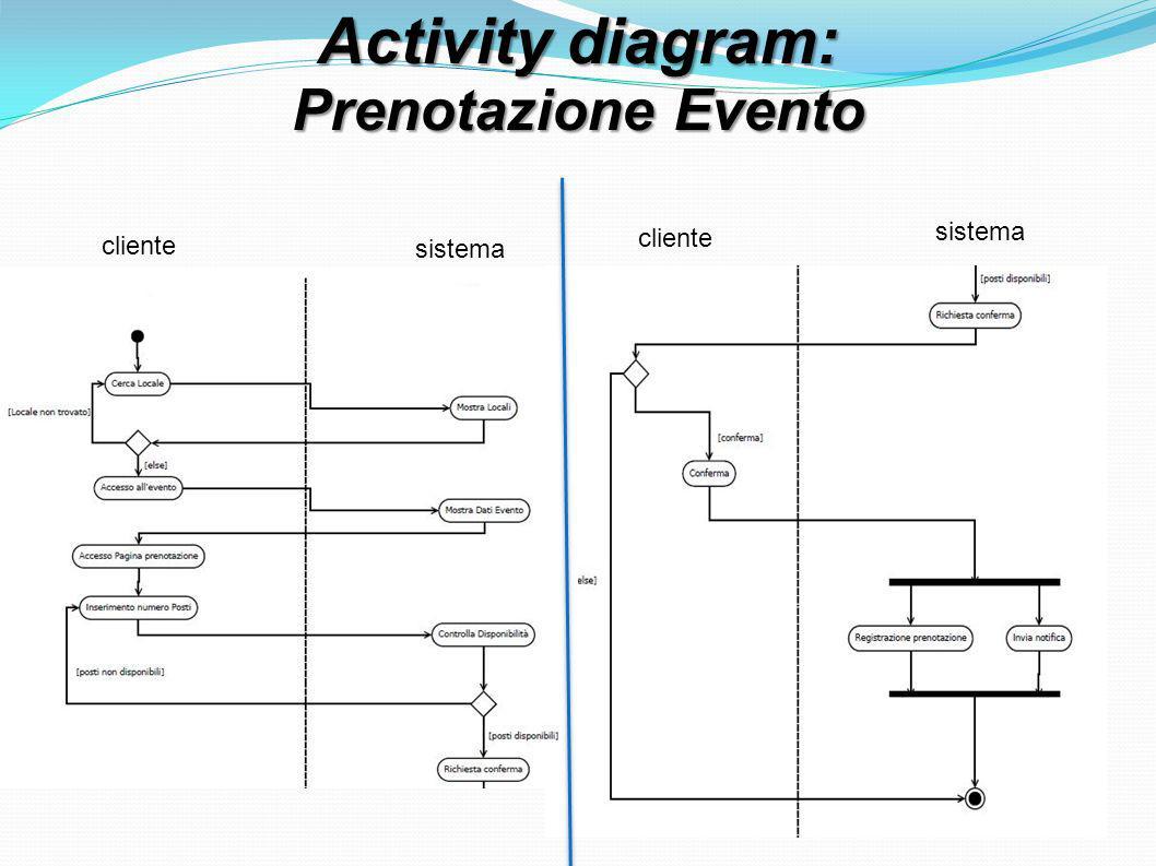 Activity diagram: Prenotazione Evento cliente sistema cliente sistema