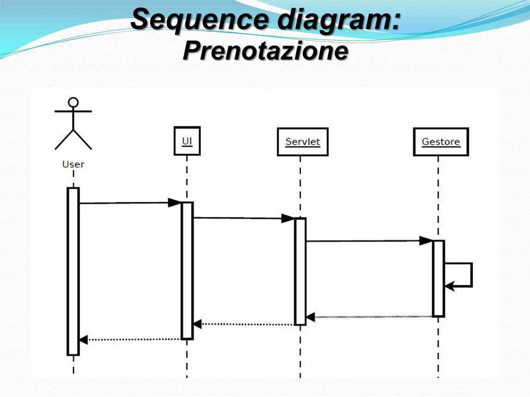 Sequence diagram: Prenotazione