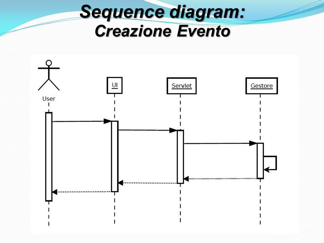 Sequence diagram: Creazione Evento