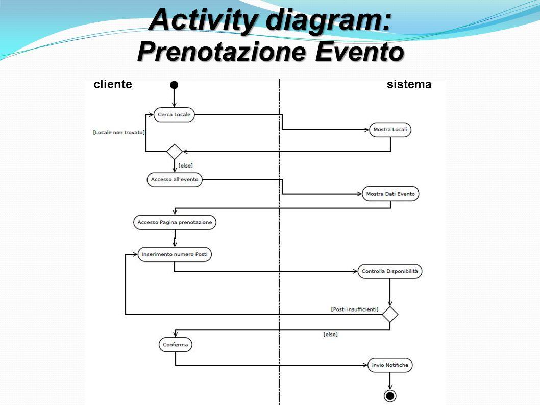 Activity diagram: Prenotazione Evento clientesistema