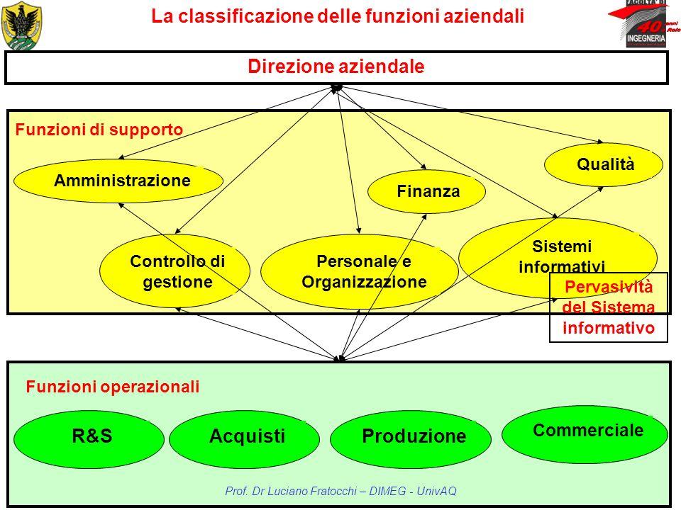 Funzioni operazionali Funzioni di supporto La classificazione delle funzioni aziendali Prof. Dr Luciano Fratocchi – DIMEG - UnivAQ Direzione aziendale