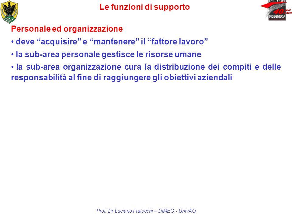 Le funzioni di supporto Prof. Dr Luciano Fratocchi – DIMEG - UnivAQ Personale ed organizzazione deve acquisire e mantenere il fattore lavoro la sub-ar