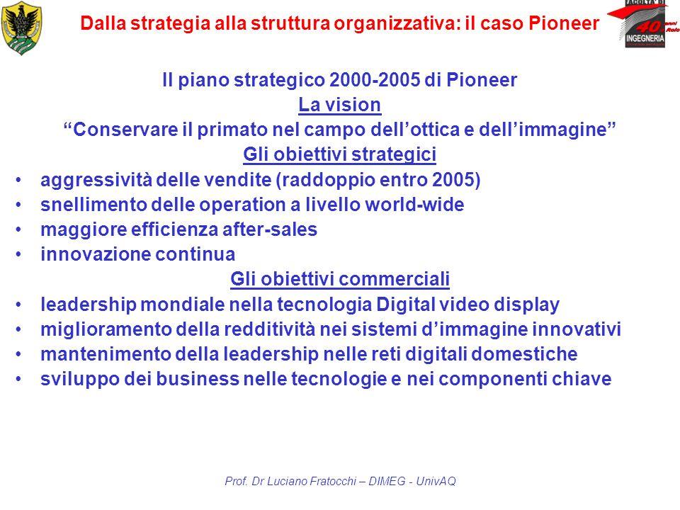 Dalla strategia alla struttura organizzativa: il caso Pioneer Il piano strategico 2000-2005 di Pioneer La vision Conservare il primato nel campo dello