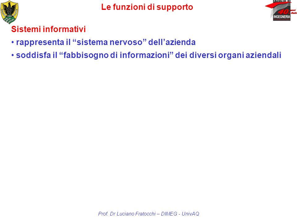 Le funzioni di supporto Prof. Dr Luciano Fratocchi – DIMEG - UnivAQ Sistemi informativi rappresenta il sistema nervoso dellazienda soddisfa il fabbiso