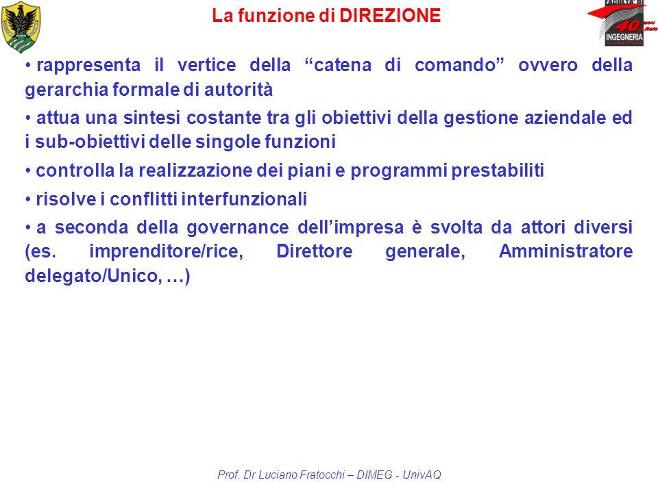 La funzione di DIREZIONE Prof. Dr Luciano Fratocchi – DIMEG - UnivAQ rappresenta il vertice della catena di comando ovvero della gerarchia formale di