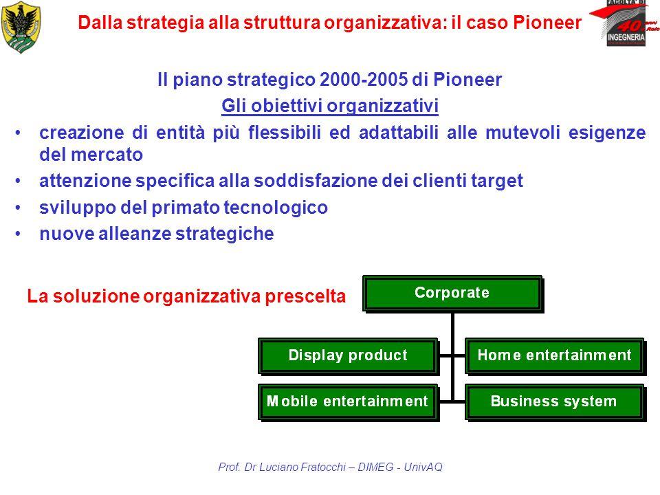 Dalla strategia alla struttura organizzativa: il caso Pioneer Il piano strategico 2000-2005 di Pioneer Gli obiettivi organizzativi creazione di entità
