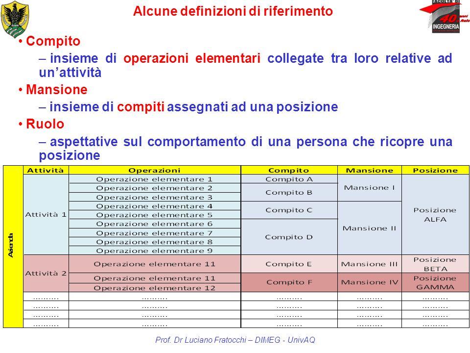 Compito – insieme di operazioni elementari collegate tra loro relative ad unattività Mansione – insieme di compiti assegnati ad una posizione Ruolo –