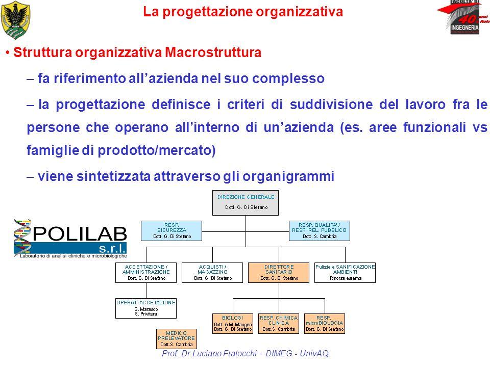 La progettazione organizzativa Prof. Dr Luciano Fratocchi – DIMEG - UnivAQ Struttura organizzativa Macrostruttura – fa riferimento allazienda nel suo