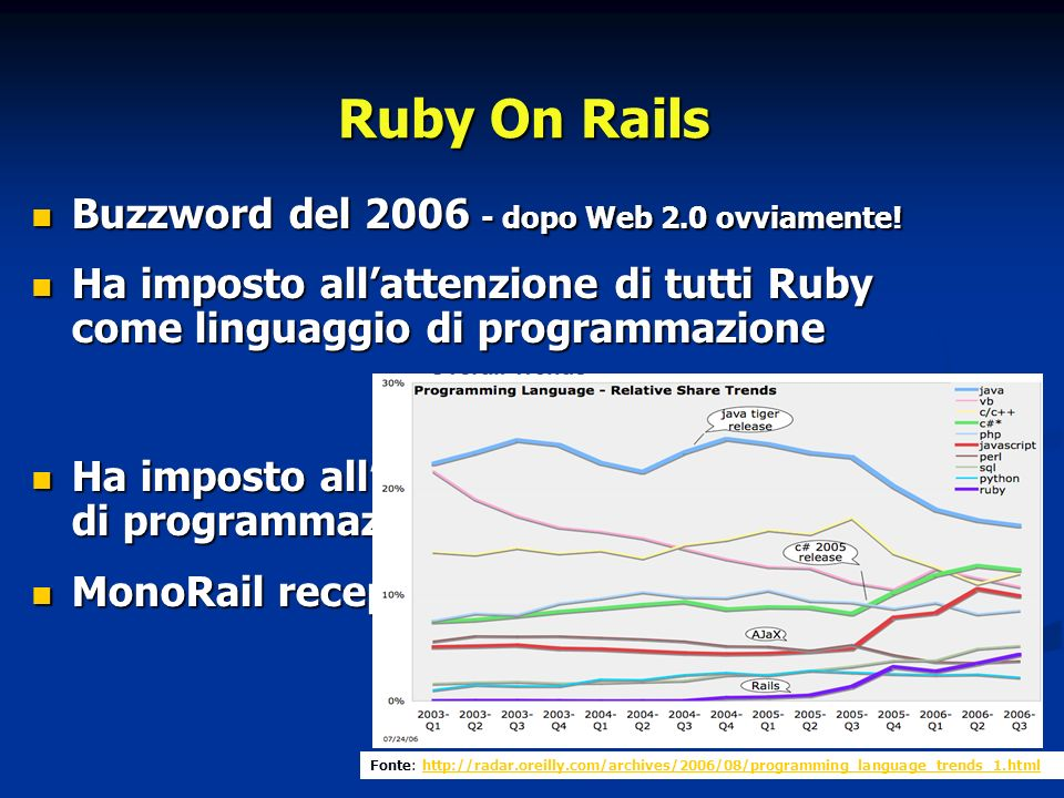 Ruby On Rails Buzzword del 2006 - dopo Web 2.0 ovviamente.