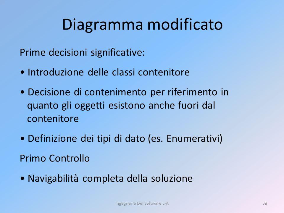 Diagramma modificato Ingegneria Del Software L-A38 Prime decisioni significative: Introduzione delle classi contenitore Decisione di contenimento per riferimento in quanto gli oggetti esistono anche fuori dal contenitore Definizione dei tipi di dato (es.