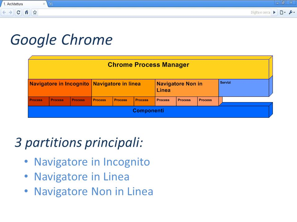Google Chrome Navigatore in Incognito Navigatore in Linea Navigatore Non in Linea 3 partitions principali: