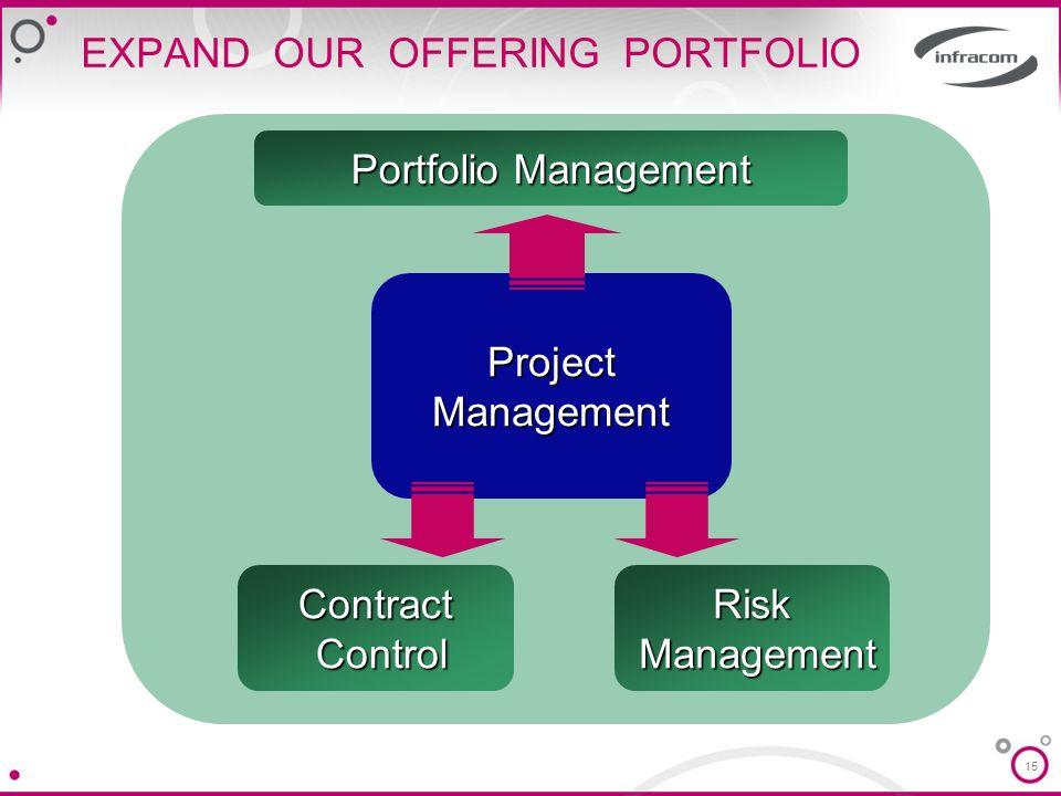 15 EXPAND OUR OFFERING PORTFOLIO Portfolio Management ProjectManagement Risk Management ManagementContract Control Control
