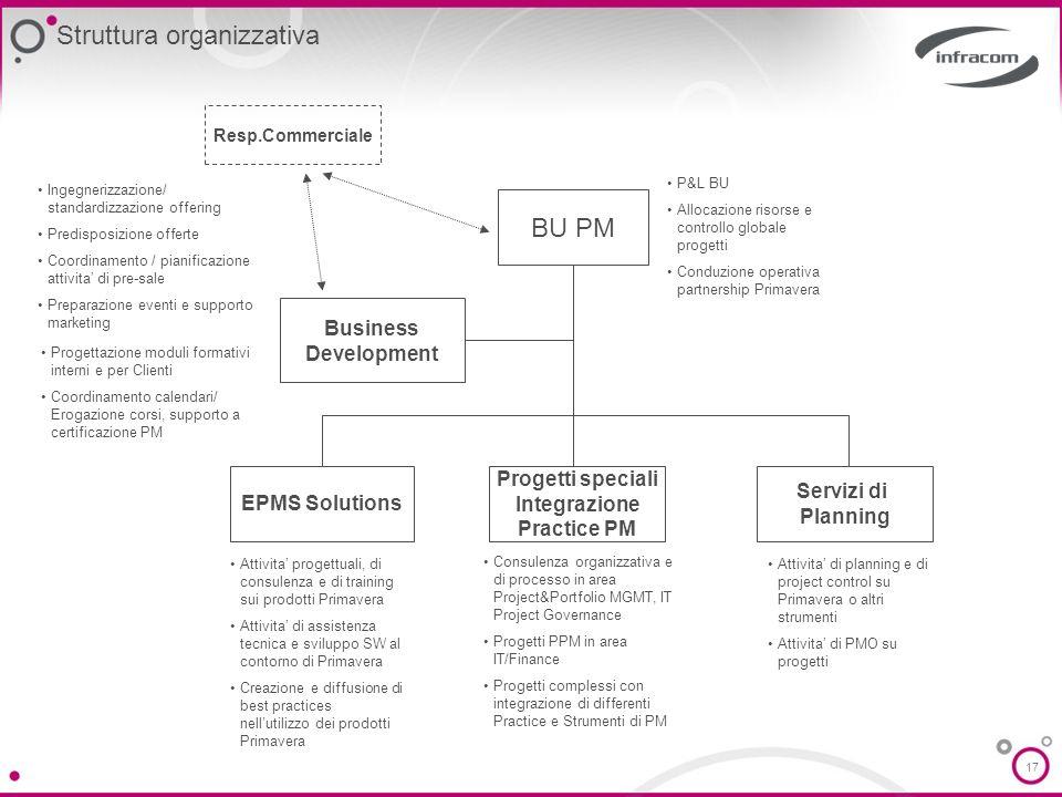 17 BU PM Business Development Servizi di Planning Progetti speciali Integrazione Practice PM EPMS Solutions Resp.Commerciale Attivita progettuali, di