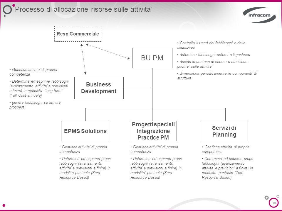 18 BU PM Business Development Servizi di Planning Progetti speciali Integrazione Practice PM EPMS Solutions Resp.Commerciale Processo di allocazione r