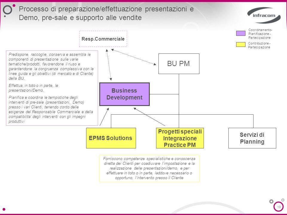 19 Processo di preparazione/effettuazione presentazioni e Demo, pre-sale e supporto alle vendite Coordinamento- Pianificazione - Partecipazione Contri