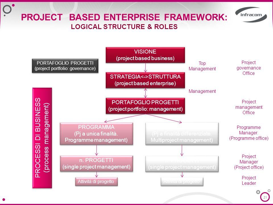 21 PROJECT BASED ENTERPRISE FRAMEWORK: LOGICAL STRUCTURE & ROLES VISIONE (project based business) VISIONE (project based business) STRATEGIA STRUTTURA