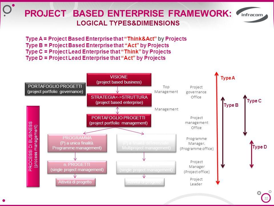 22 PROJECT BASED ENTERPRISE FRAMEWORK: LOGICAL TYPES&DIMENSIONS Type A = Project Based Enterprise that Think&Act by Projects Type B = Project Based En