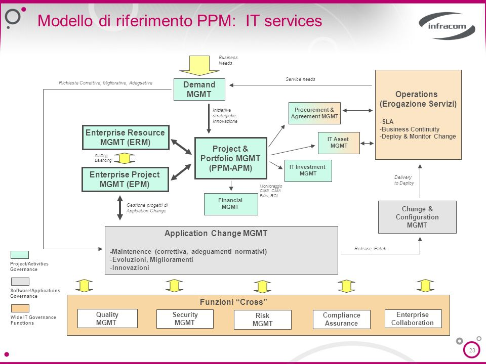 23 Modello di riferimento PPM: IT services Demand MGMT Project & Portfolio MGMT (PPM-APM) Enterprise Resource MGMT (ERM) Enterprise Project MGMT (EPM)