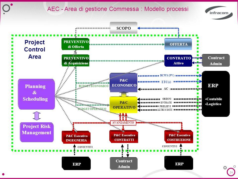 24 AEC - Area di gestione Commessa : Modello processi SCOPO ERP Contabile Logistico BUDGET ECONOMICO BUDGET OPERATIVO CONSUNTIVI Planning & Scheduling