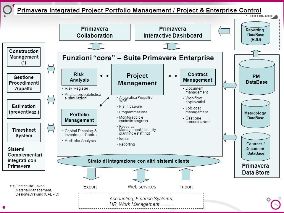 25 Risk Analysis Project Management Contract Management Funzioni core – Suite Primavera Enterprise Anagrafica Progetti e WBS Pianificazione Programmaz