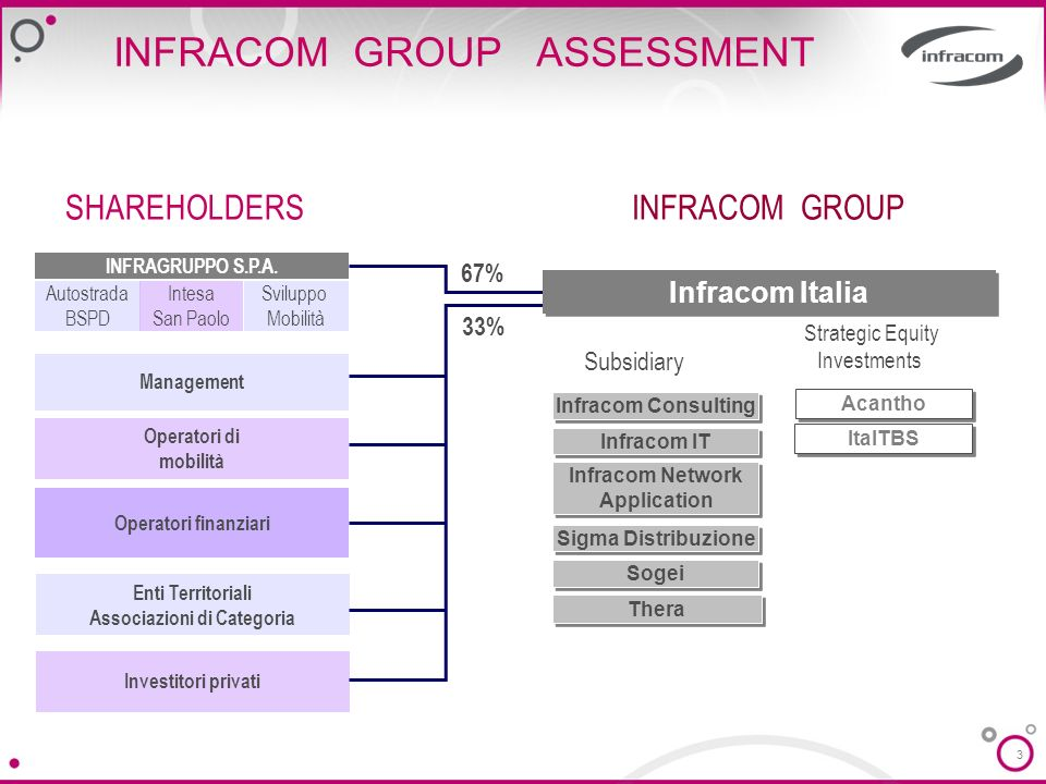 3 SHAREHOLDERS INFRACOM GROUP ASSESSMENT INFRACOM GROUP Infracom IT Thera Infracom Consulting Sogei Acantho Infracom Network Application Infracom Network Application Infracom Italia Subsidiary Strategic Equity Investments Autostrada BSPD Sviluppo Mobilità Intesa San Paolo INFRAGRUPPO S.P.A.