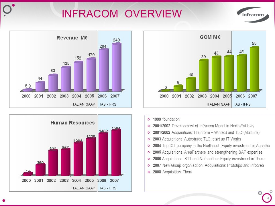 4 INFRACOM OVERVIEW ITALIAN GAAPIAS - IFRS ITALIAN GAAPIAS - IFRS 1999 foundation 2001/2002 Development of Infracom Model in North-Est Italy 2001/2002 Acquisitions: IT (Inform – Wintec) and TLC (Multilink) 2003 Acquisitions: Autostrade TLC, start up IT Works 2004 Top ICT company in the Northeast.