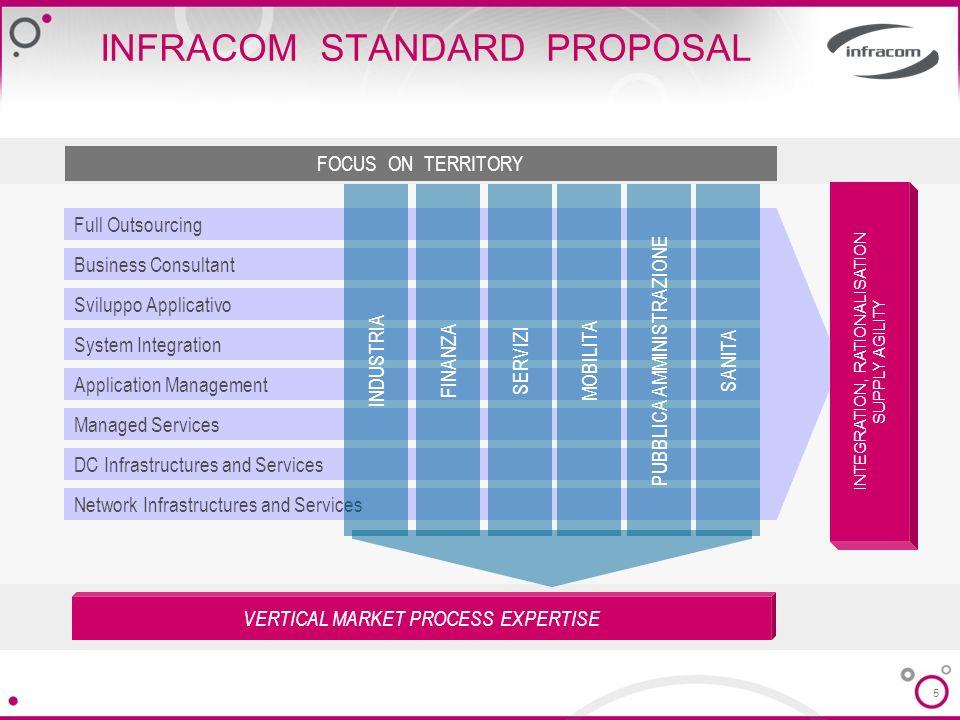 5 INFRACOM STANDARD PROPOSAL Network Infrastructures and Services DC Infrastructures and Services Managed Services Application Management Sviluppo App