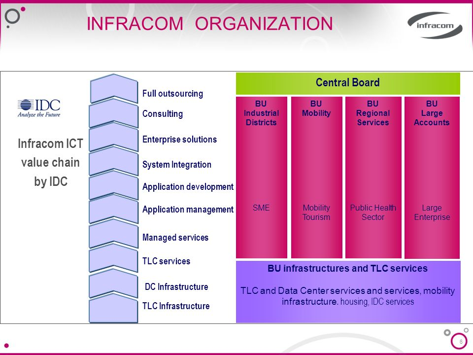 6 INFRACOM ORGANIZATION TLC Infrastructure TLC services DC Infrastructure Managed services Application management Application development System Integ