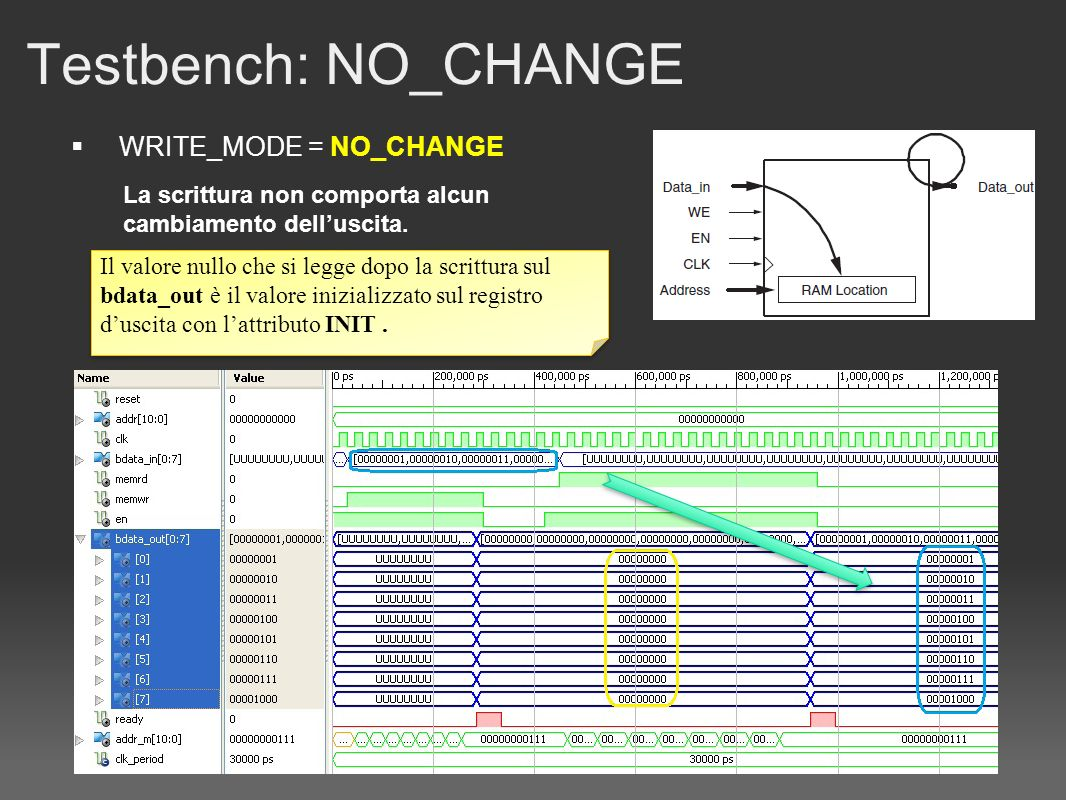 Testbench: NO_CHANGE WRITE_MODE = NO_CHANGE La scrittura non comporta alcun cambiamento delluscita.