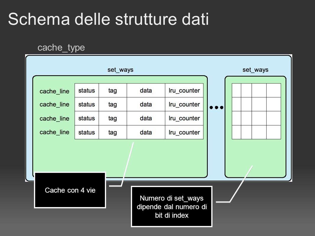 Schema delle strutture dati Cache con 4 vie Numero di set_ways dipende dal numero di bit di index cache_type