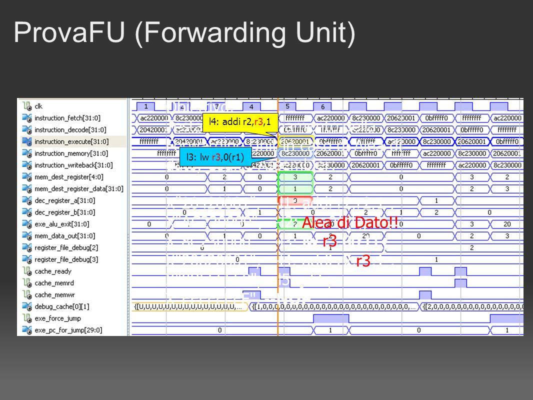 Obiettivo: Testare il funzionamento della Forwarding Unit in caso di Alea di dato, Codice Assembler: X 20420001 , --l1: addi r2,r2,1 ; X AC220000 , --l2: sw 0(r1),r2 ; X 8C230000 , --l3: lw r3,0(r1) ; X 20620001 , --l4: addi r2,r3,1 ; X 0BFFFFF0 , --l5: j l2 ; X FFFFFFFF , --NOP ProvaFU (Forwarding Unit) l4: addi r2,r3,1 l3: lw r3,0(r1) Alea di Dato!.