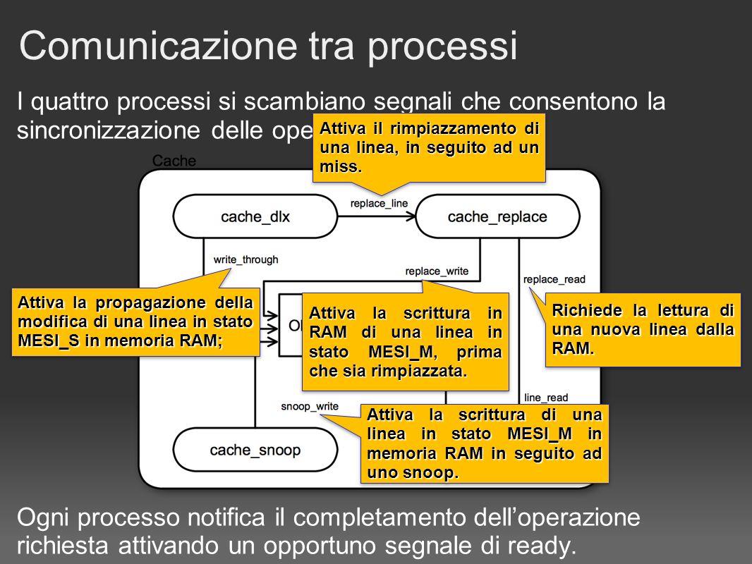 I quattro processi si scambiano segnali che consentono la sincronizzazione delle operazioni da svolgere.