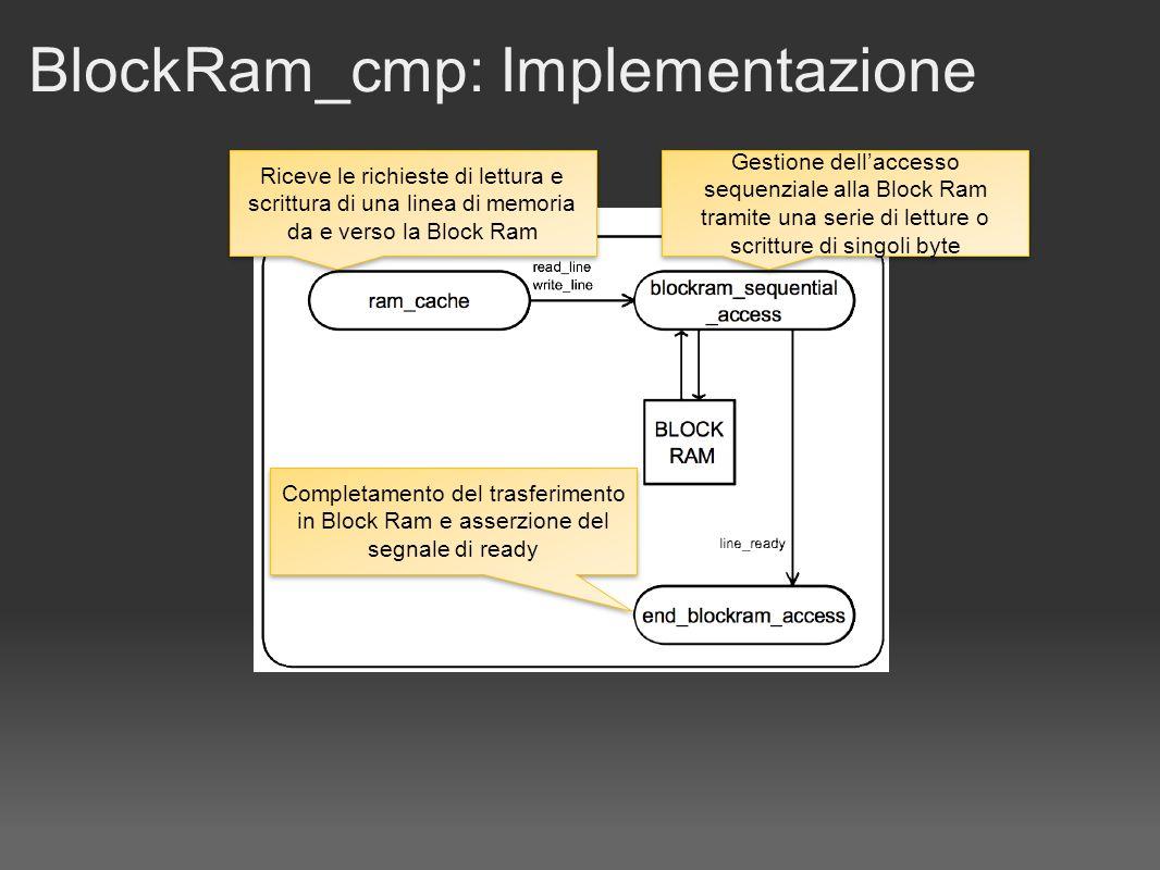 BlockRam_cmp: Implementazione Riceve le richieste di lettura e scrittura di una linea di memoria da e verso la Block Ram Gestione dellaccesso sequenziale alla Block Ram tramite una serie di letture o scritture di singoli byte Completamento del trasferimento in Block Ram e asserzione del segnale di ready