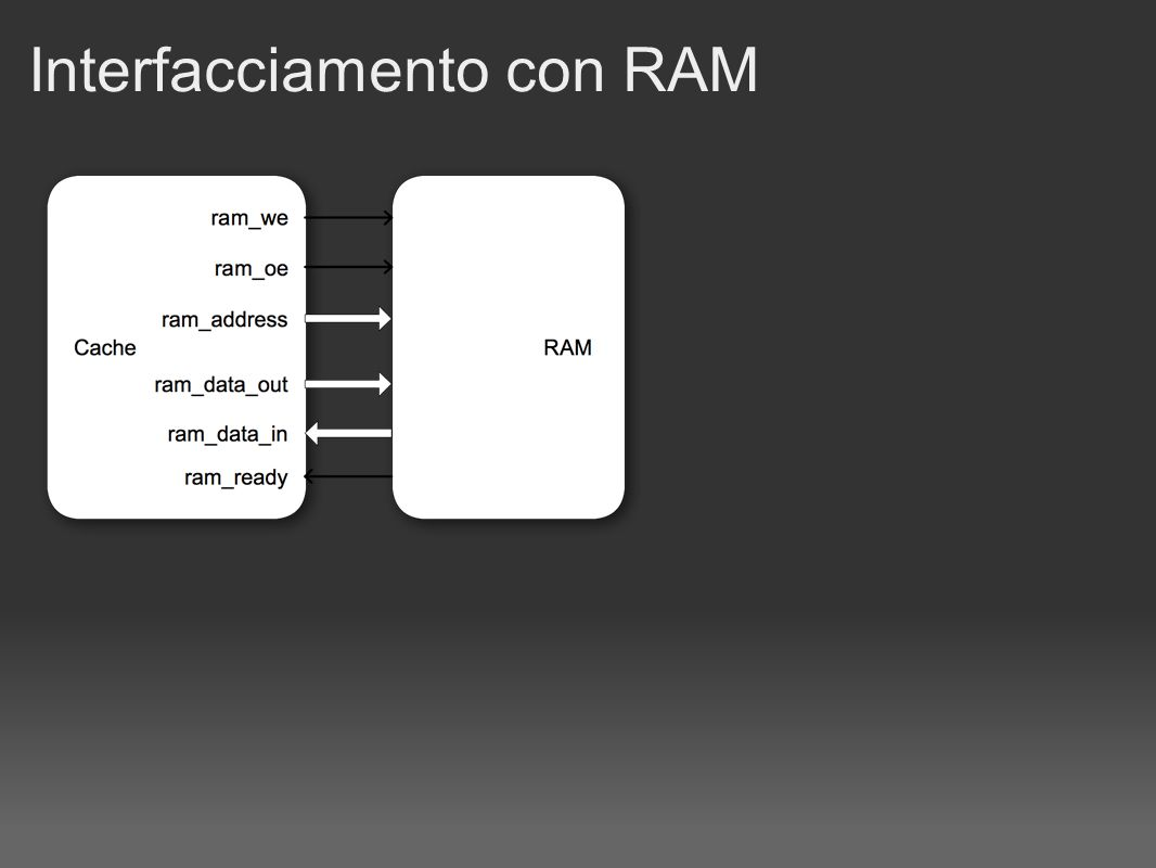 Interfacciamento con RAM