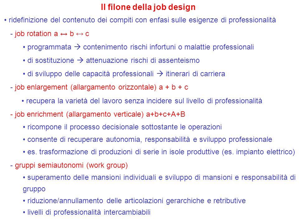 Il filone della job design ridefinizione del contenuto dei compiti con enfasi sulle esigenze di professionalità - job rotation a b c programmata conte