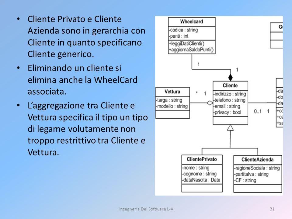 Cliente Privato e Cliente Azienda sono in gerarchia con Cliente in quanto specificano Cliente generico.