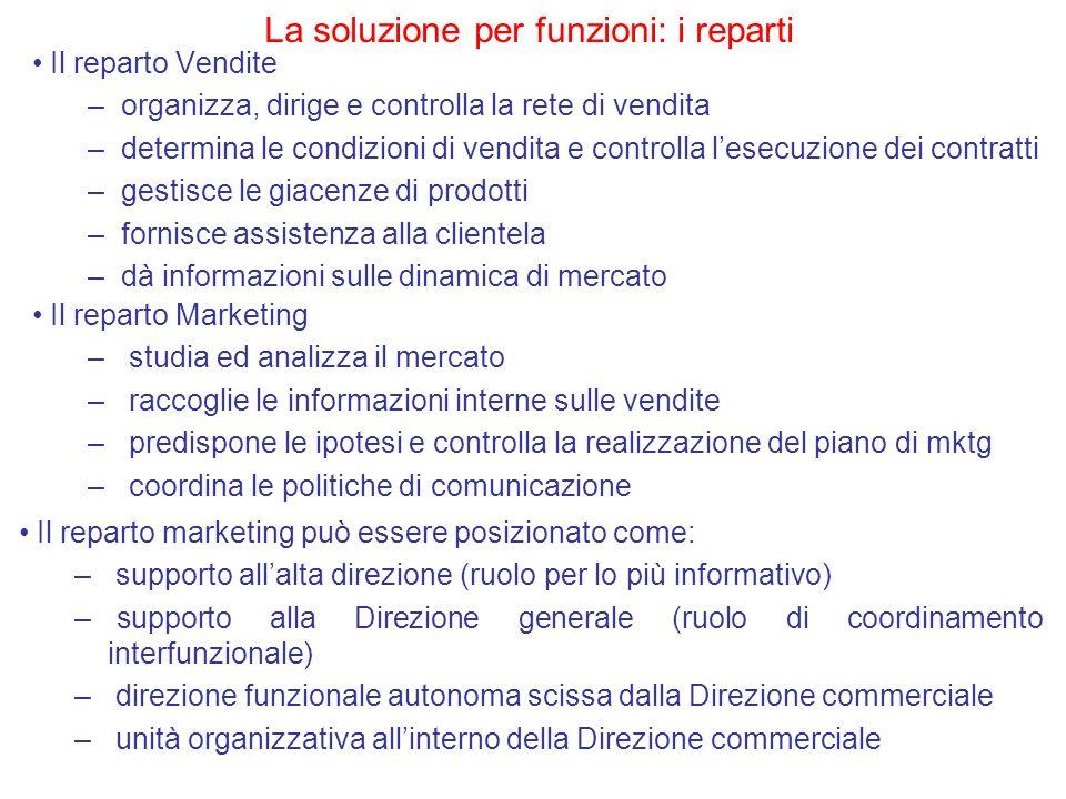 Il reparto Vendite –organizza, dirige e controlla la rete di vendita –determina le condizioni di vendita e controlla lesecuzione dei contratti –gestis