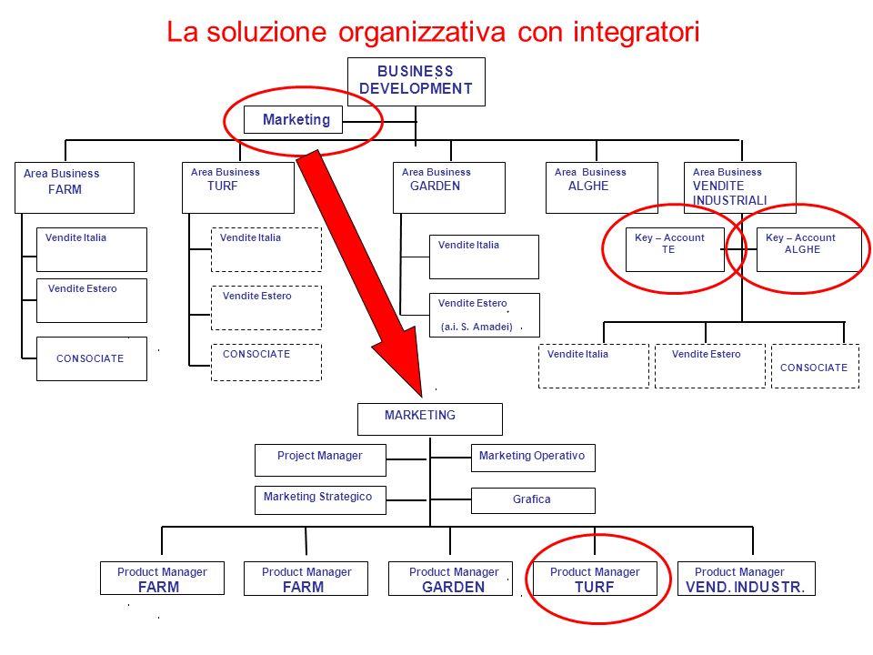 La soluzione organizzativa con integratori MARKETING Product Manager FARM Marketing Operativo Product Manager GARDEN Product Manager TURF Marketing St