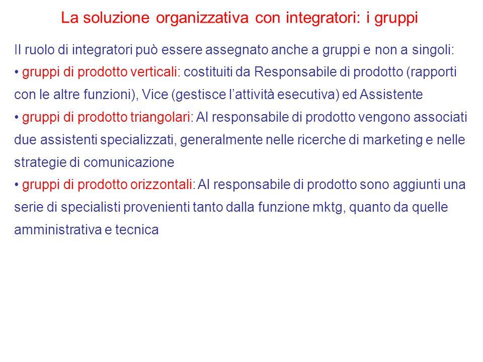 La soluzione organizzativa con integratori: i gruppi Il ruolo di integratori può essere assegnato anche a gruppi e non a singoli: gruppi di prodotto v