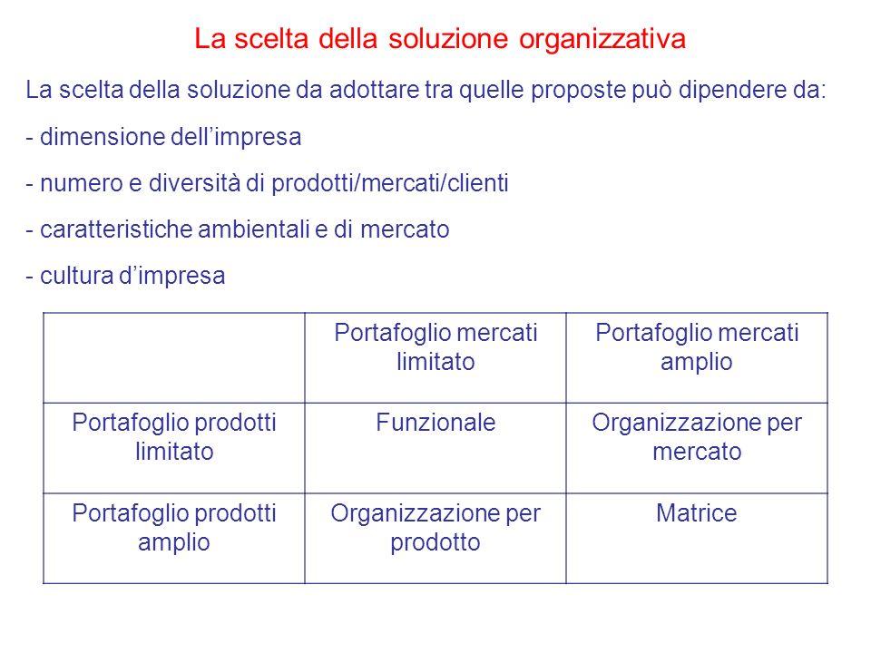 La scelta della soluzione organizzativa La scelta della soluzione da adottare tra quelle proposte può dipendere da: - dimensione dellimpresa - numero