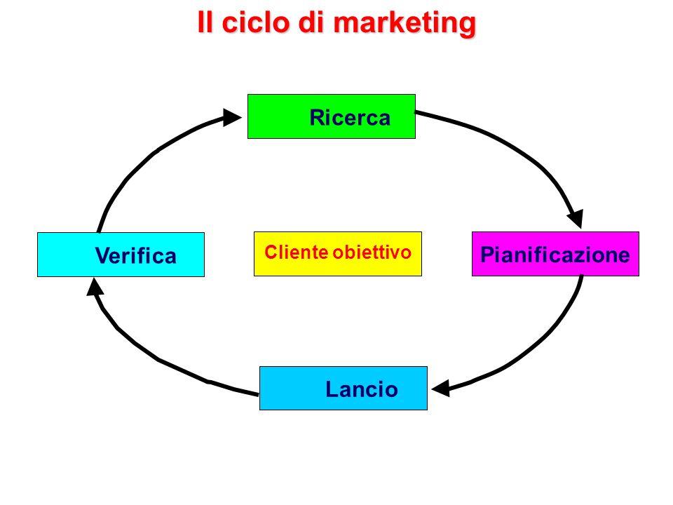 Il ciclo di marketing Cliente obiettivo RicercaPianificazione Verifica Lancio
