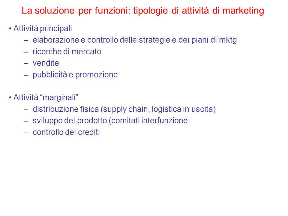 Attività principali –elaborazione e controllo delle strategie e dei piani di mktg –ricerche di mercato –vendite –pubblicità e promozione Attività marg