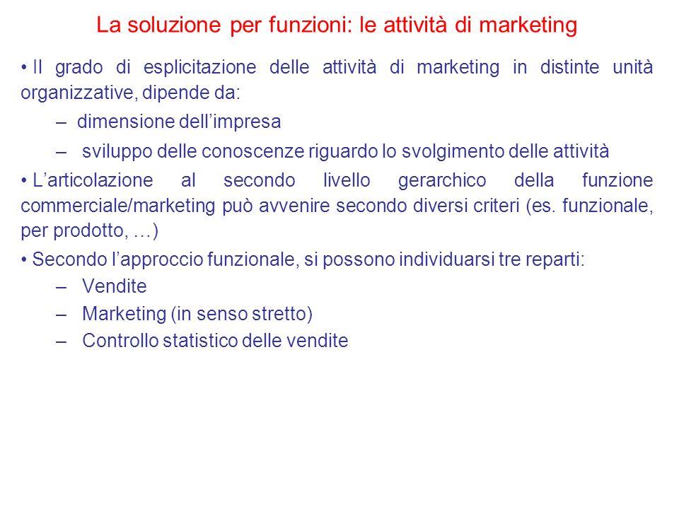 Il grado di esplicitazione delle attività di marketing in distinte unità organizzative, dipende da: –dimensione dellimpresa – sviluppo delle conoscenz