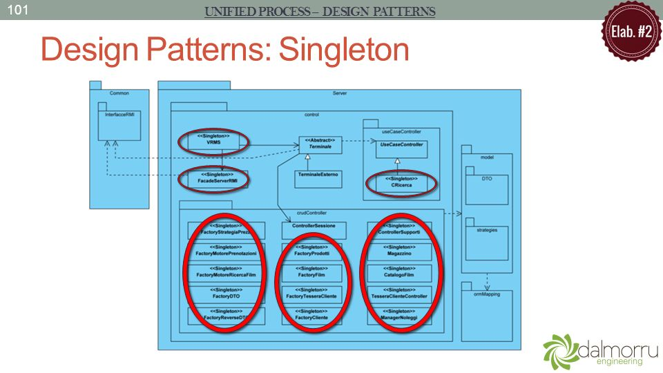 Design Patterns: Singleton 101 UNIFIED PROCESS – DESIGN PATTERNS