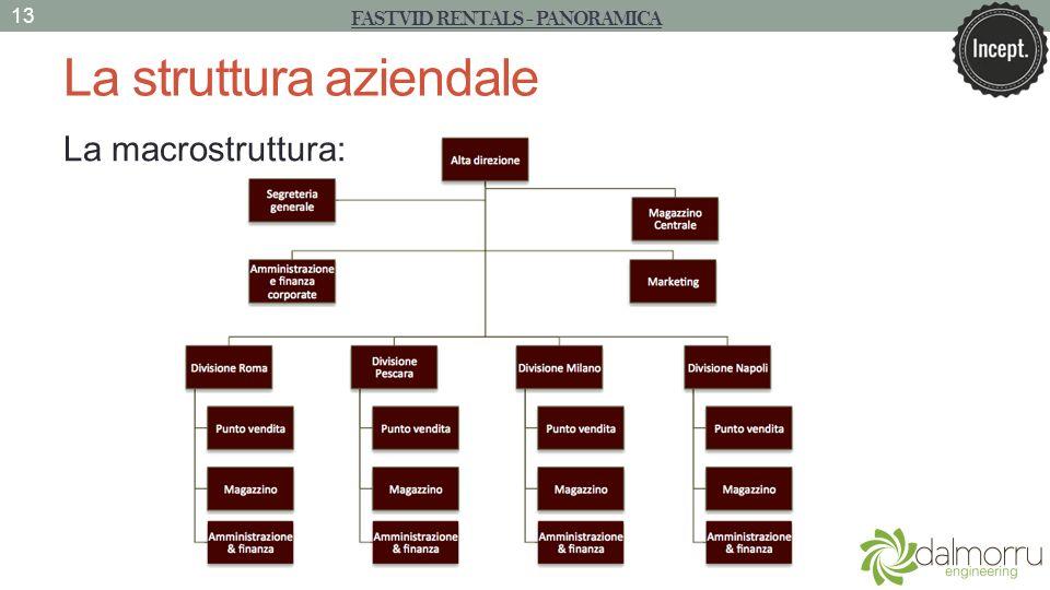 La struttura aziendale La macrostruttura: FASTVID RENTALS - PANORAMICA 13
