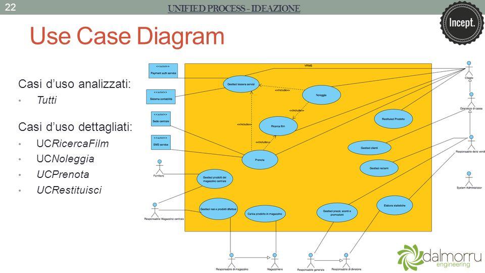 Use Case Diagram UNIFIED PROCESS - IDEAZIONE 22 Casi duso analizzati: Tutti Casi duso dettagliati: UCRicercaFilm UCNoleggia UCPrenota UCRestituisci