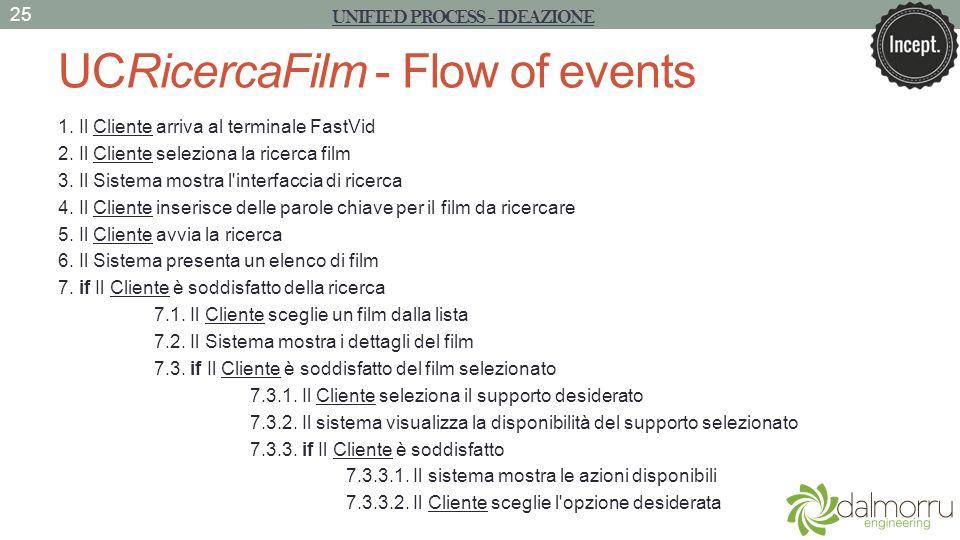 UCRicercaFilm - Flow of events 1. Il Cliente arriva al terminale FastVid 2. Il Cliente seleziona la ricerca film 3. Il Sistema mostra l'interfaccia di